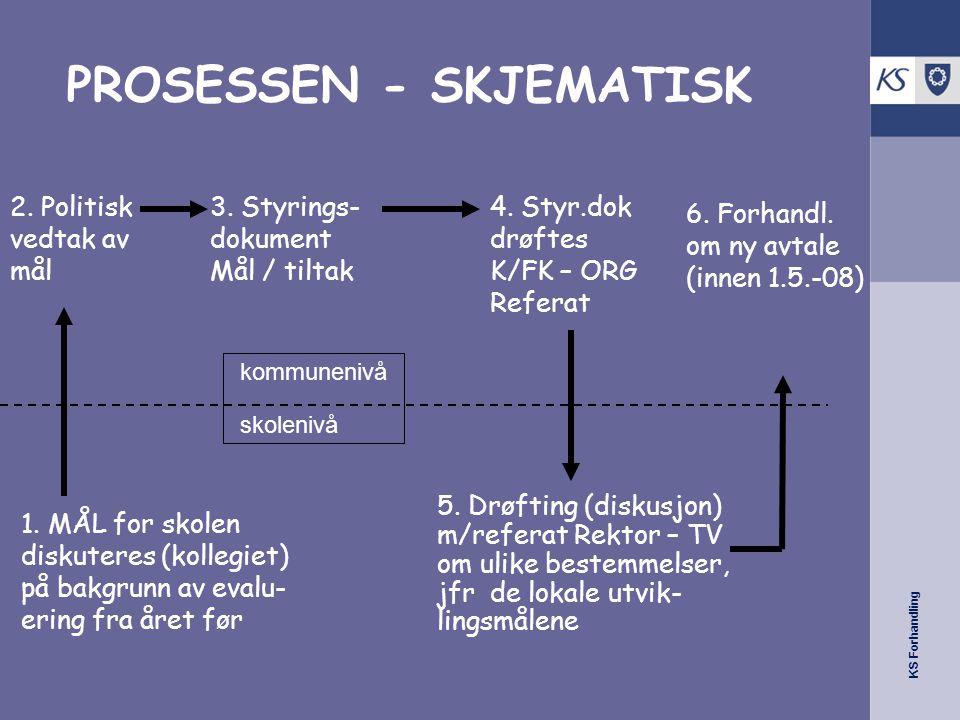 KS Forhandling PROSESSEN - SKJEMATISK 2. Politisk vedtak av mål 3. Styrings- dokument Mål / tiltak 4. Styr.dok drøftes K/FK – ORG Referat 5. Drøfting
