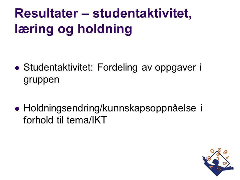 Resultater – studentaktivitet, læring og holdning  Studentaktivitet: Fordeling av oppgaver i gruppen  Holdningsendring/kunnskapsoppnåelse i forhold
