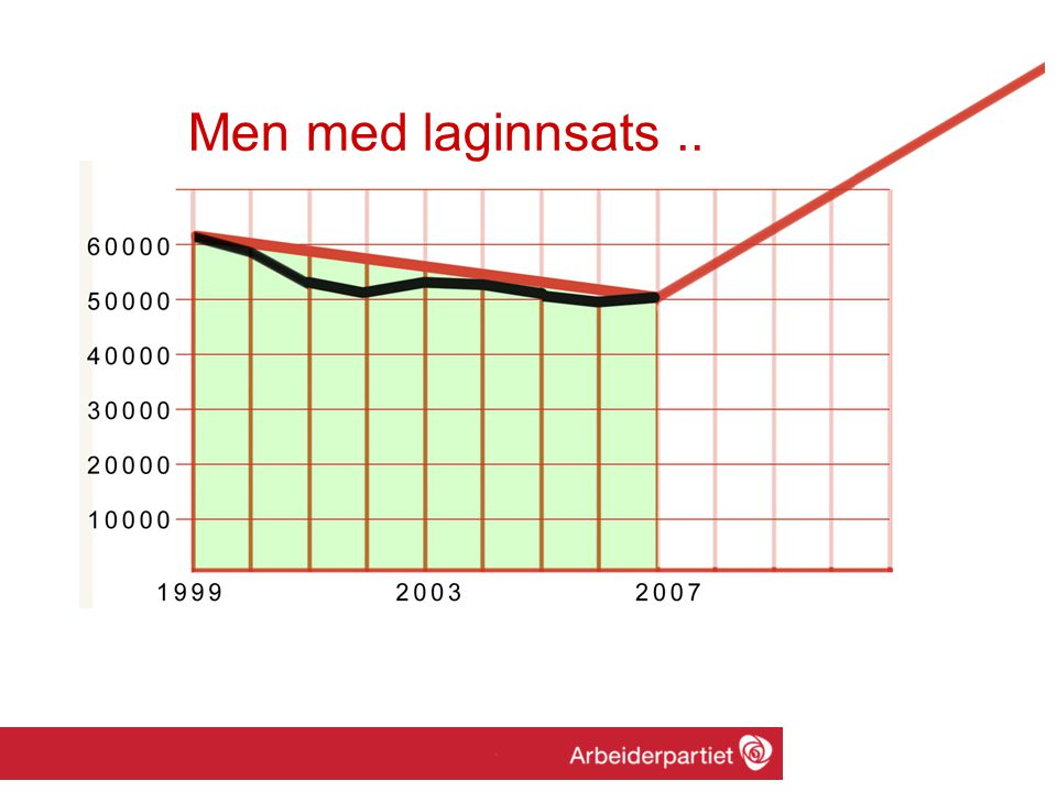 Men med laginnsats..
