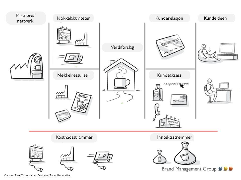 Partnere/ nettverk Nøkkelaktiviteter Verdiforslag Kunderelasjon KundeaksessNøkkelressurser Kundeideen KostnadsstrømmerInntektsstrømmer Canvas: Alex Os