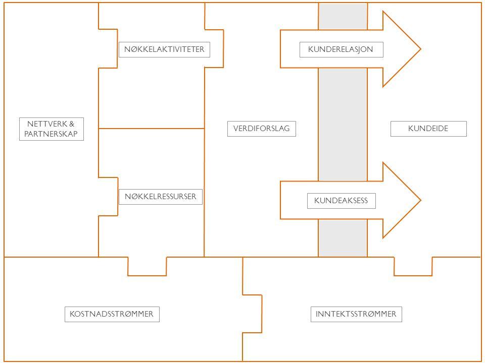 VERDIFORSLAGKUNDEIDE KUNDERELASJON KUNDEAKSESS NØKKELAKTIVITETER NØKKELRESSURSER NETTVERK & PARTNERSKAP KOSTNADSSTRØMMERINNTEKTSSTRØMMER