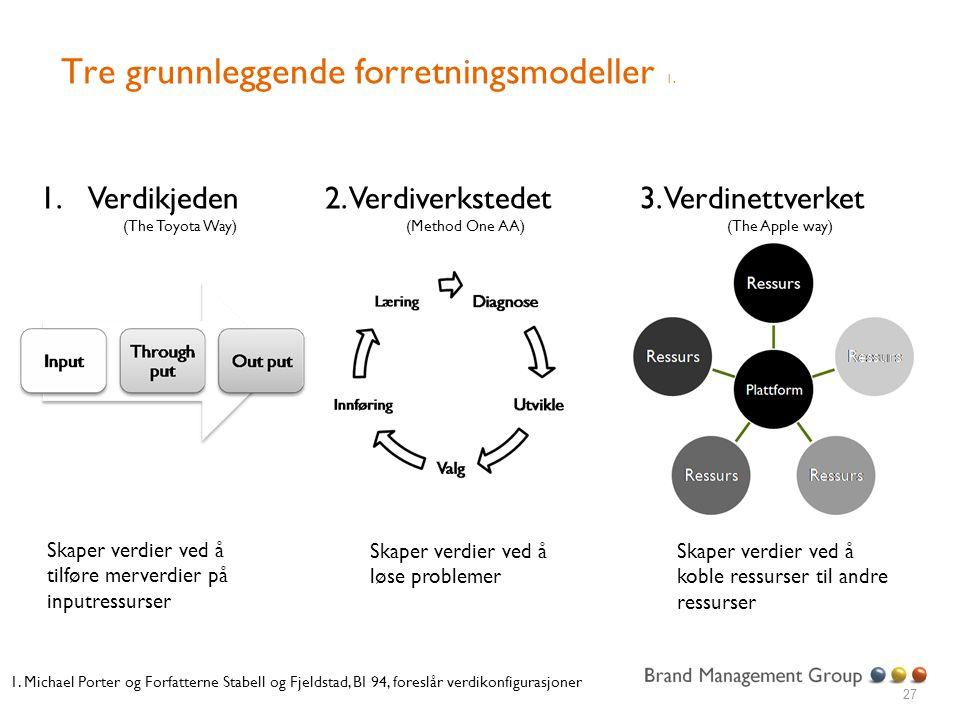 Tre grunnleggende forretningsmodeller 1. 27 Skaper verdier ved å tilføre merverdier på inputressurser Skaper verdier ved å løse problemer Skaper verdi