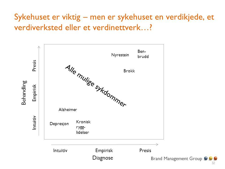 32 Diagnose Behandling IntuitivEmpiriskPresis Intuitiv Empirisk Presis Ben- brudd Brokk Alzheimer Kronisk rygg- lidelser Nyrestein Depresjon Alle muli