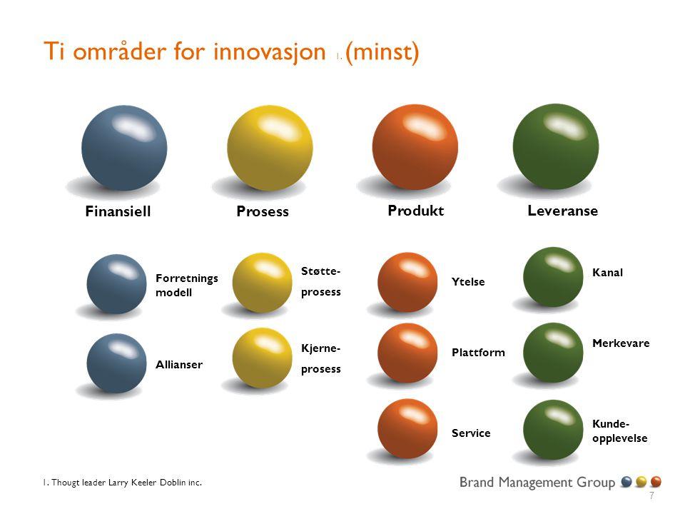 7 Ti områder for innovasjon 1. (minst) FinansiellProsess Produkt Leveranse Forretnings modell Allianser Kjerne- prosess Støtte- prosess Plattform Ytel