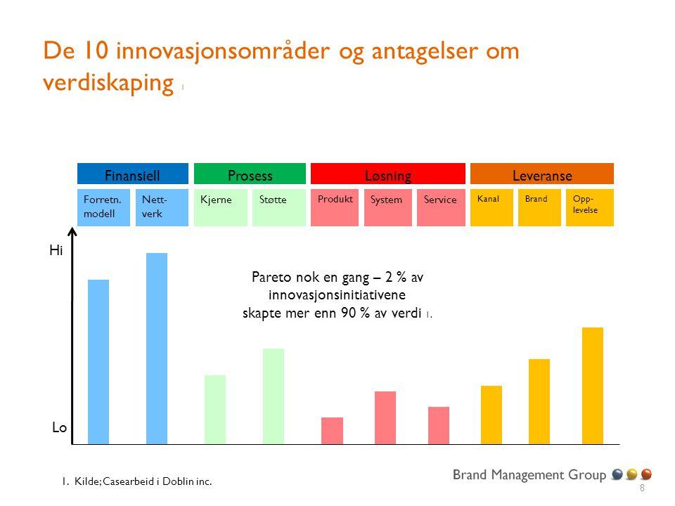 De 10 innovasjonsområder og antagelser om verdiskaping 1 8 FinansiellLeveranseLøsningProsess Forretn. modell Nett- verk Produkt KjerneStøtteSystemServ