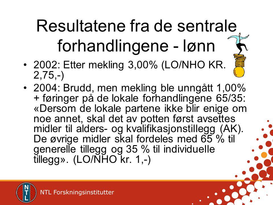 Resultatene fra de sentrale forhandlingene - lønn •2002: Etter mekling 3,00% (LO/NHO KR. 2,75,-) •2004: Brudd, men mekling ble unngått 1,00% + føringe