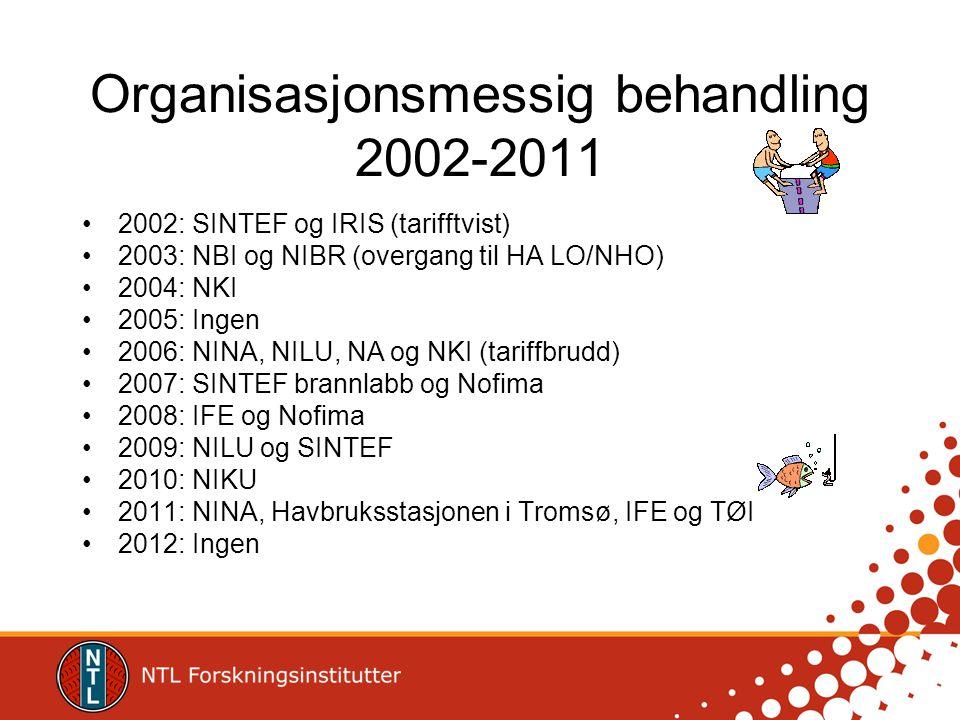 Organisasjonsmessig behandling 2002-2011 •2002: SINTEF og IRIS (tarifftvist) •2003: NBI og NIBR (overgang til HA LO/NHO) •2004: NKI •2005: Ingen •2006