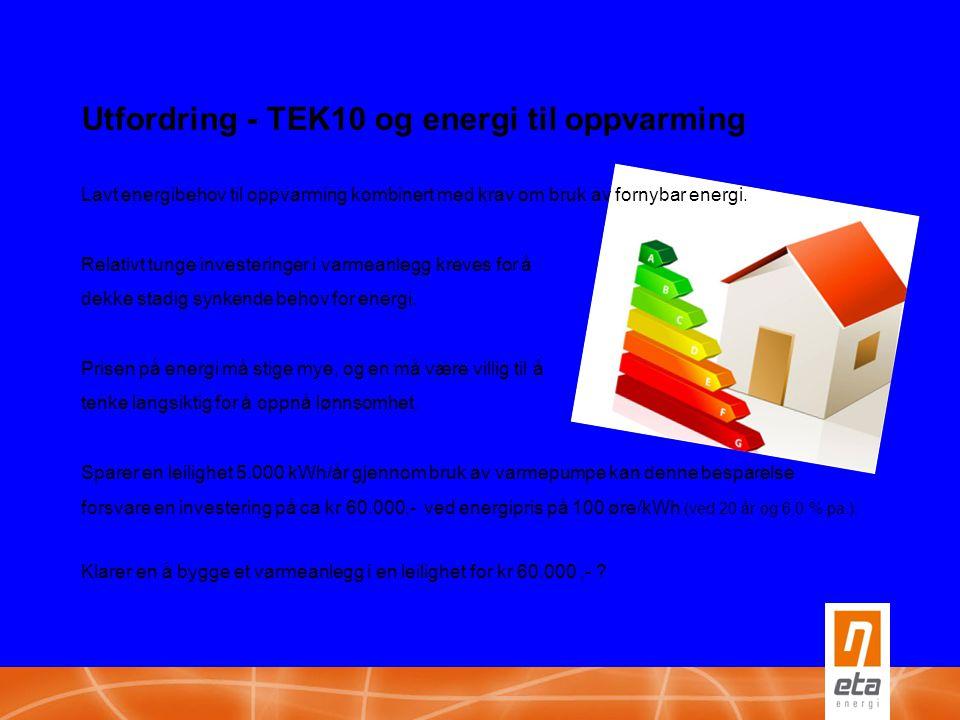 Utfordring - TEK10 og energi til oppvarming Lavt energibehov til oppvarming kombinert med krav om bruk av fornybar energi. Relativt tunge investeringe