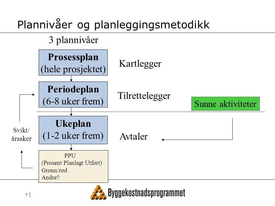 7 Plannivåer og planleggingsmetodikk Prosessplan (hele prosjektet) Periodeplan (6-8 uker frem) Ukeplan (1-2 uker frem) Kartlegger Tilrettelegger Avtaler Sunne aktiviteter PPU (Prosent Planlagt Utført) Grønn/rød Andre.
