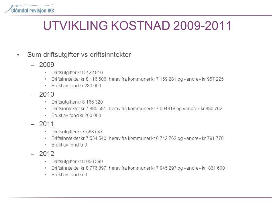 UTVIKLING KOSTNAD 2009-2011 •Sum driftsutgifter vs driftsinntekter –2009 •Driftsutgifter kr 8 422 816 •Driftsinntekter kr 8 116 506, herav fra kommune