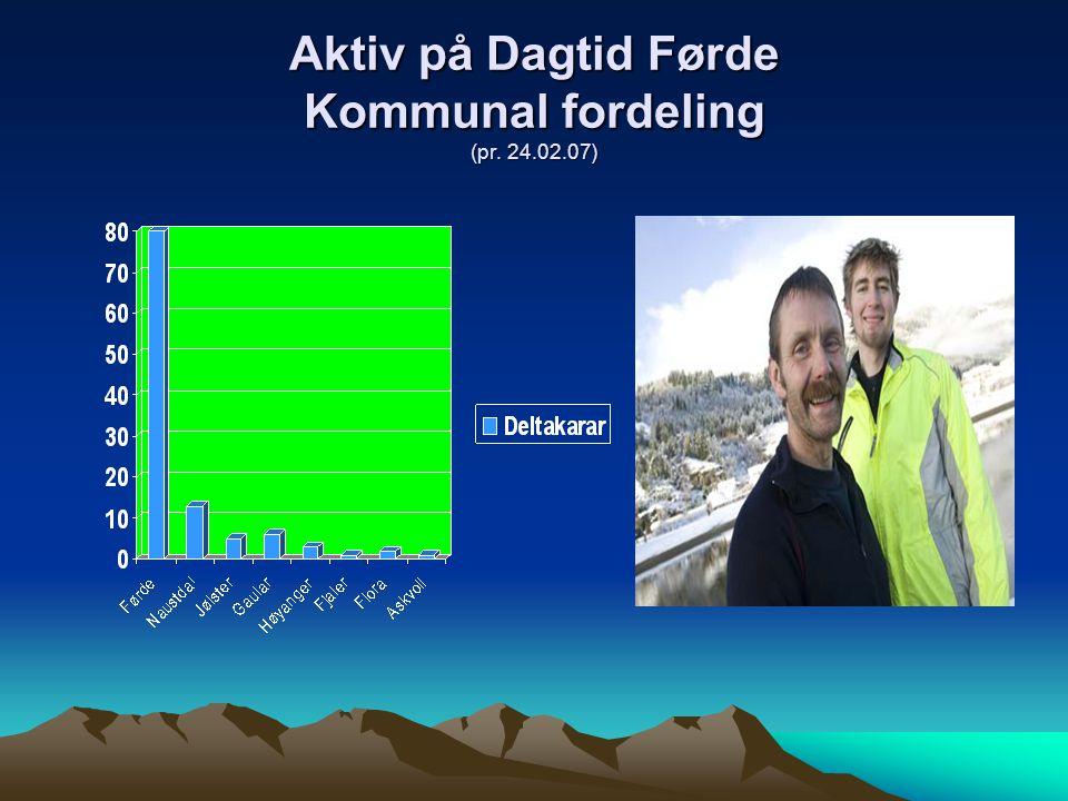Aktiv på Dagtid Førde (pr. 23.02.06) Målet er 3200 treningsbesøk i ApD Førde i 2007!