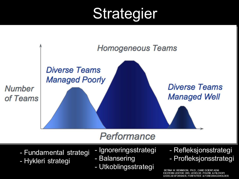 Strategier - Refleksjonsstrategi - Profleksjonsstrategi - Ignoreringsstrategi - Balansering - Utkoblingsstrategi - Fundamental strategi - Hykleri stra