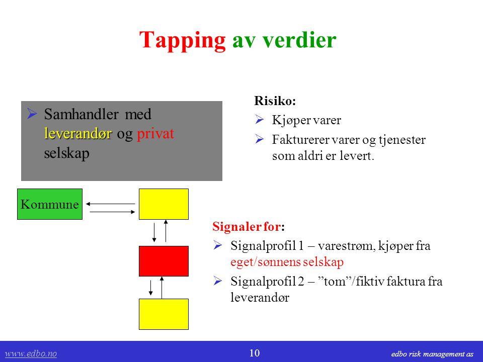 www.edbo.no www.edbo.no 10 edbo risk management as Tapping av verdier leverandør  Samhandler med leverandør og privat selskap Risiko:  Kjøper varer