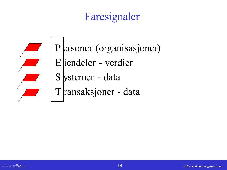 www.edbo.no www.edbo.no 14 edbo risk management as Faresignaler P ersoner (organisasjoner) E iendeler - verdier S ystemer - data T ransaksjoner - data