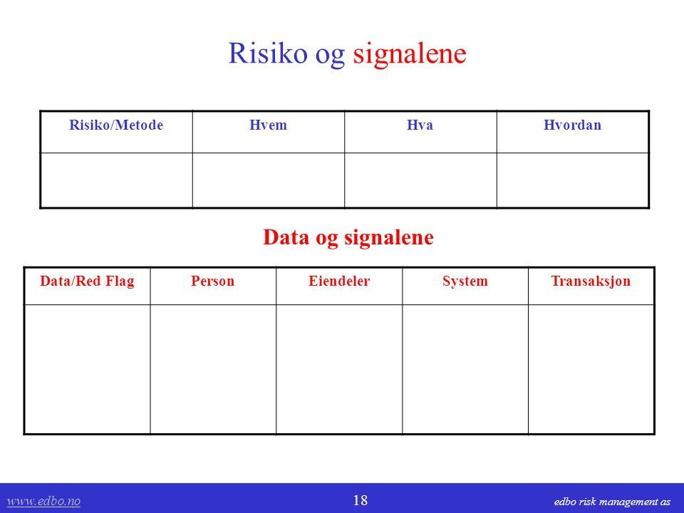 www.edbo.no www.edbo.no 18 edbo risk management as Risiko og signalene Risiko/MetodeHvemHvaHvordan Data/Red FlagPersonEiendelerSystemTransaksjon Data og signalene