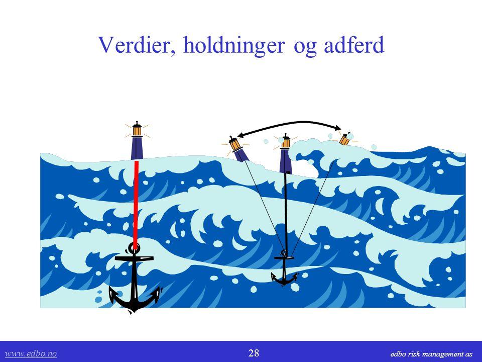www.edbo.no www.edbo.no 28 edbo risk management as Verdier, holdninger og adferd