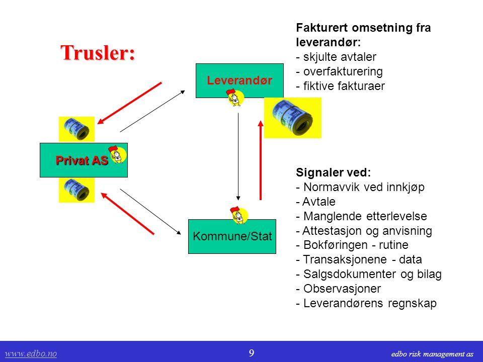 www.edbo.no www.edbo.no 10 edbo risk management as Tapping av verdier leverandør  Samhandler med leverandør og privat selskap Risiko:  Kjøper varer  Fakturerer varer og tjenester som aldri er levert.