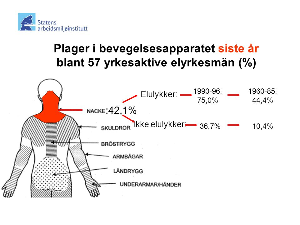 Plager i bevegelsesapparatet siste år blant 57 yrkesaktive elyrkesmän (%) :42,1% Elulykker: 10,4% 1960-85: 44,4% 1990-96: 75,0% 36,7% Ikke elulykker: