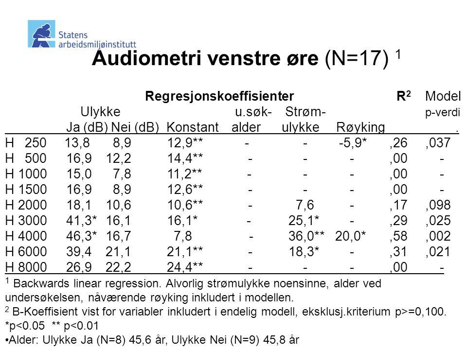 Audiometri venstre øre (N=17) 1 Regresjonskoeffisienter R 2 Model Ulykke u.søk- Strøm- p-verdi Ja (dB) Nei (dB) Konstant alder ulykke Røyking.