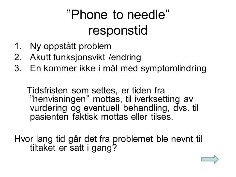Phone to needle responstid 1.Ny oppstått problem 2.Akutt funksjonsvikt /endring 3.En kommer ikke i mål med symptomlindring Tidsfristen som settes, er tiden fra henvisningen mottas, til iverksetting av vurdering og eventuell behandling, dvs.