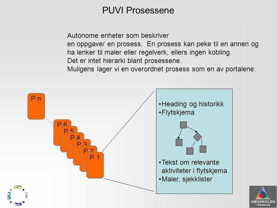 PUVI elementene P n P 6 P 5 P 4 P 3 P 2 P 1 Prosessene Styrende og overordnede dokumenter •PUVI topp •Organigram •Budsjett •Strategi • Veier inn i styringssystemet for HIBU Portalene