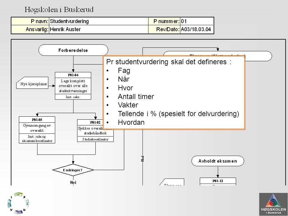 Prosessbeskrivelser •Beskriver et begrenset omfang av oppgaver •Er autonome •Peker ikke til annet enn andre prosesser •Intet hierarki •Dekker stort sett både prosess og rutiner (ref.