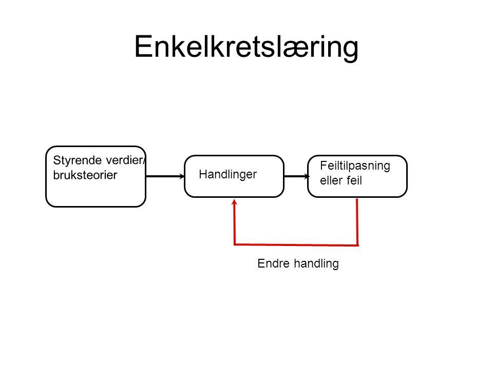 Enkelkretslæring Handlinger Styrende verdier/ bruksteorier Feiltilpasning eller feil Endre handling