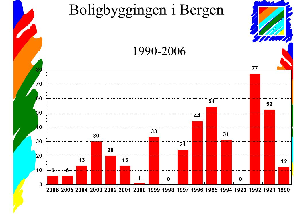 Boligbyggingen i Bergen 1990-2006