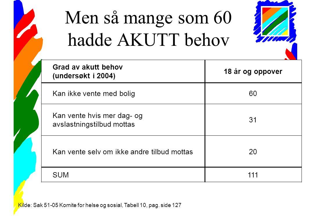 Men så mange som 60 hadde AKUTT behov Kilde: Sak 51-05 Komite for helse og sosial, Tabell 10, pag.