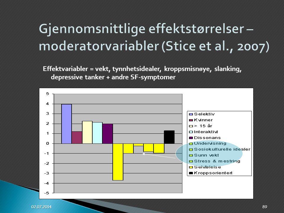  Gjennomsnittlig effektst ø rrelse er lav for ulike innsatsomr å der (tynnhetsidealer, kroppsbilde, kroppsmisn ø ye og ø vrige SF-symptomer)  Men hv