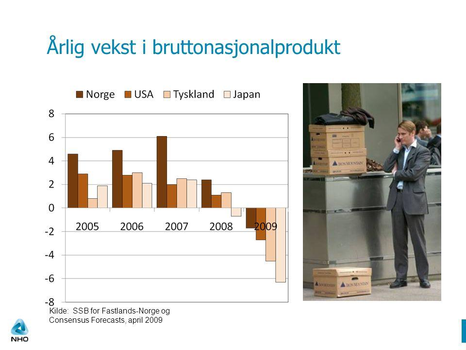 Bruk av oljepenger over statsbudsjettet Milliarder kroner Kilde: Finansdepartementet og Norges Bank DM 201051