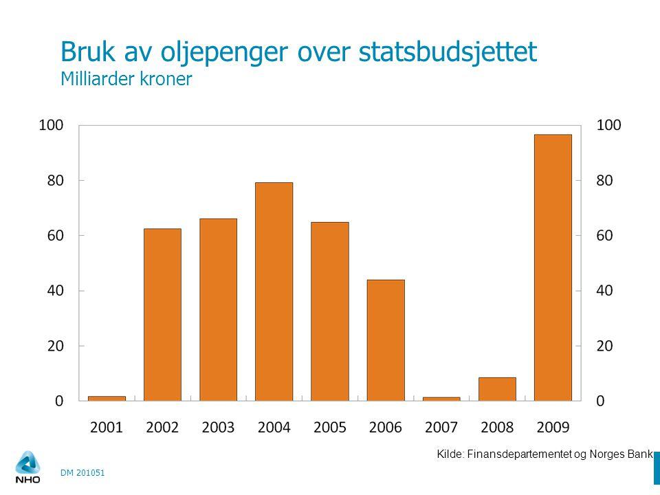Antall permitterte øker Nye regler gjør det lettere å permittere DM 201051 Kilde: NAV