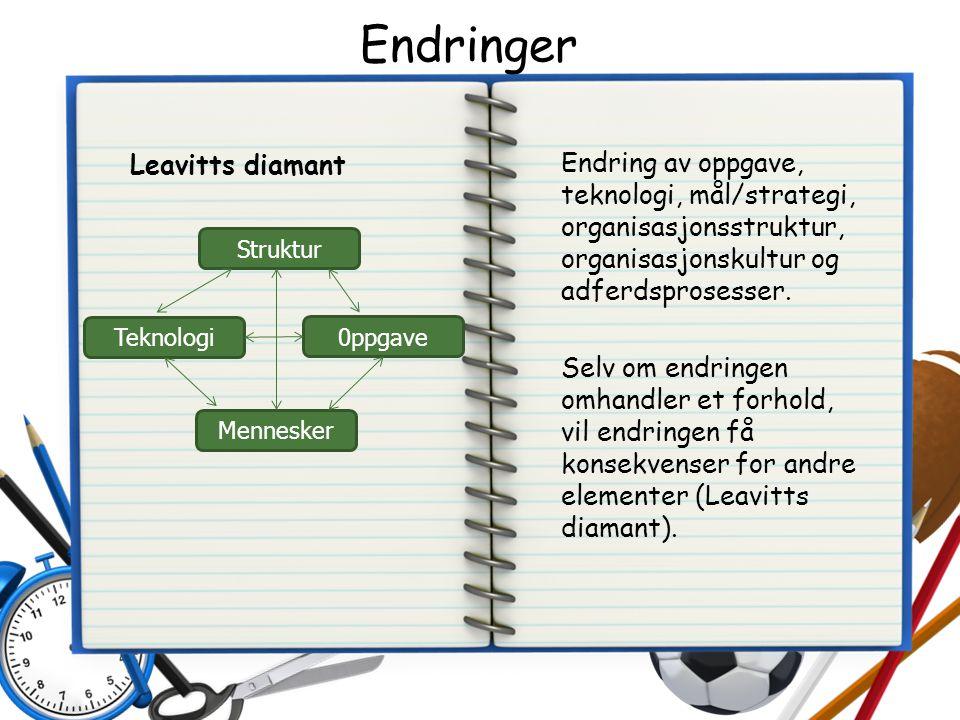 Endringer Leavitts diamant Endring av oppgave, teknologi, mål/strategi, organisasjonsstruktur, organisasjonskultur og adferdsprosesser.