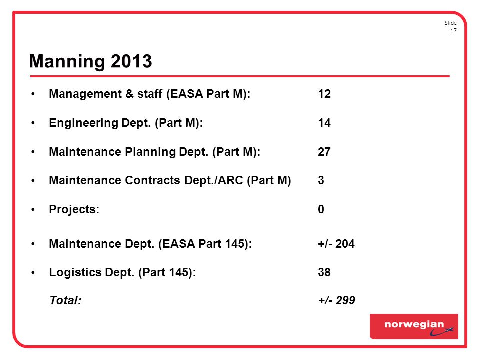 •Management & staff (EASA Part M):12 •Engineering Dept.