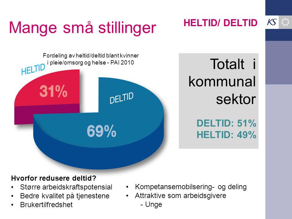Mange små stillinger Fordeling av heltid/deltid blant kvinner i pleie/omsorg og helse - PAI 2010 Totalt i kommunal sektor DELTID: 51% HELTID: 49% HELTID/ DELTID Hvorfor redusere deltid.