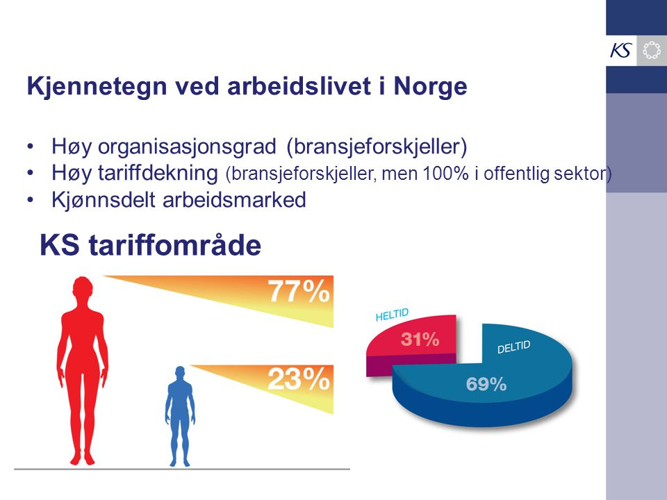 KS tariffområde Kjennetegn ved arbeidslivet i Norge •Høy organisasjonsgrad (bransjeforskjeller) •Høy tariffdekning (bransjeforskjeller, men 100% i offentlig sektor) •Kjønnsdelt arbeidsmarked