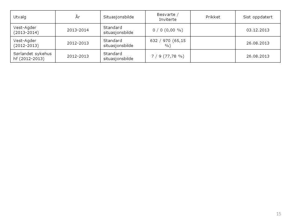 15 UtvalgÅrSituasjonsbilde Besvarte / Inviterte PrikketSist oppdatert Vest-Agder (2013-2014) 2013-2014 Standard situasjonsbilde 0 / 0 (0,00 %)03.12.2013 Vest-Agder (2012-2013) 2012-2013 Standard situasjonsbilde 632 / 970 (65,15 %) 26.08.2013 Sørlandet sykehus hf (2012-2013) 2012-2013 Standard situasjonsbilde 7 / 9 (77,78 %)26.08.2013