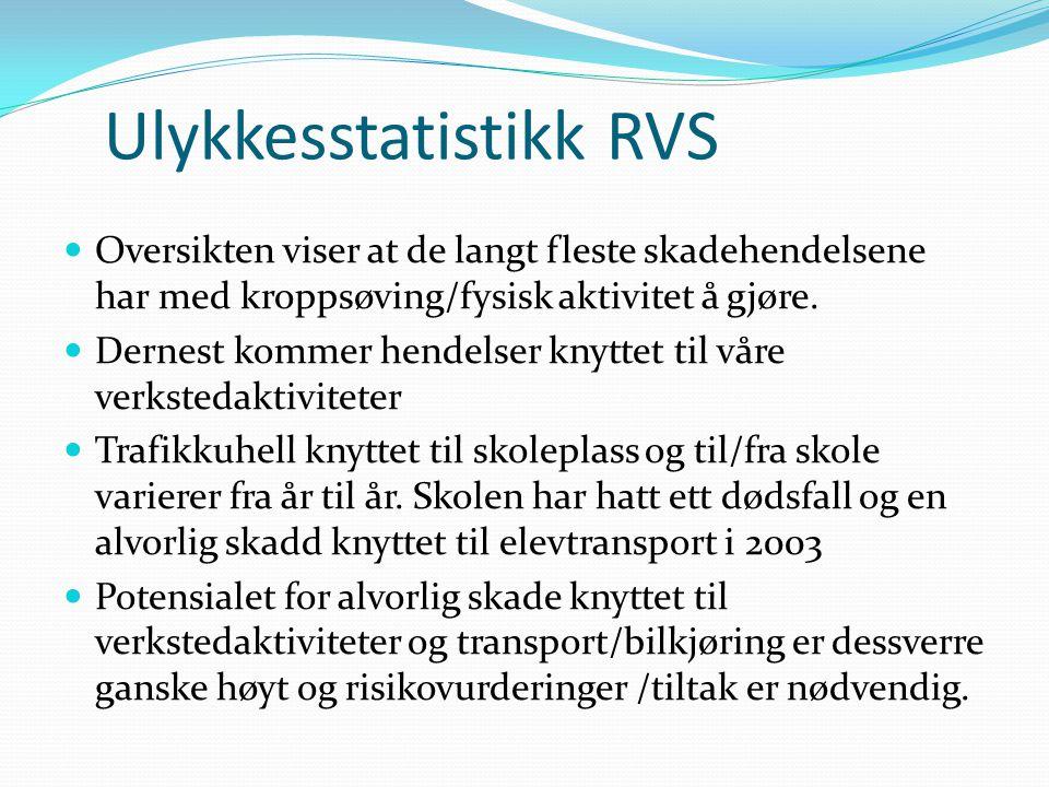 Ulykkesstatistikk RVS  Oversikten viser at de langt fleste skadehendelsene har med kroppsøving/fysisk aktivitet å gjøre.  Dernest kommer hendelser k