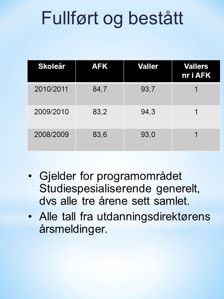 Fullført og bestått SkoleårAFKVallerVallers nr i AFK 2010/201184,793,71 2009/201083,294,31 2008/200983,693,01 •Gjelder for programområdet Studiespesialiserende generelt, dvs alle tre årene sett samlet.