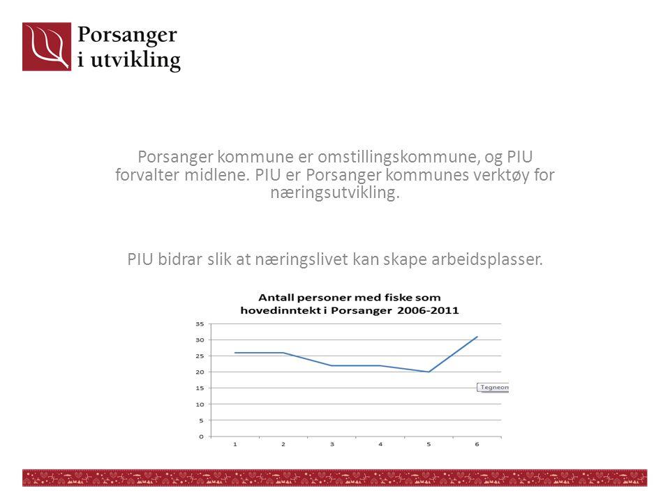 Porsanger kommune er omstillingskommune, og PIU forvalter midlene. PIU er Porsanger kommunes verktøy for næringsutvikling. PIU bidrar slik at næringsl