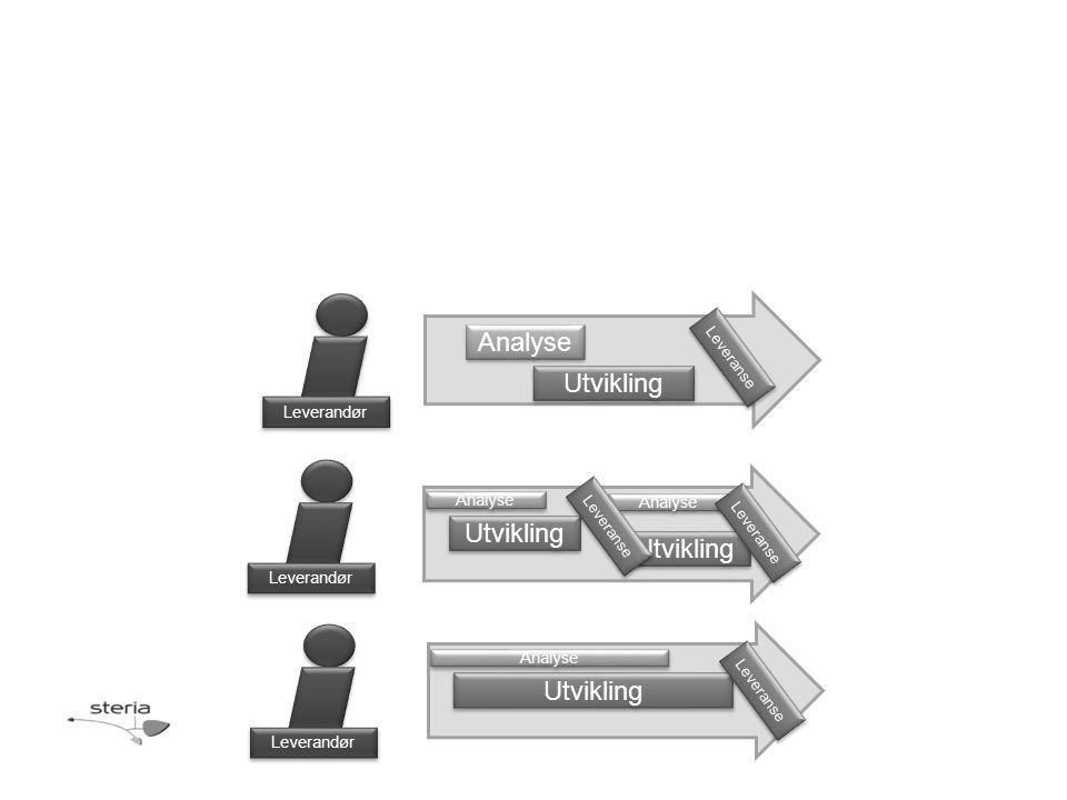 Leverandør Analyse Utvikling Leveranse Analyse Utvikling Leveranse Analyse Utvikling Analyse Leveranse Leverandør