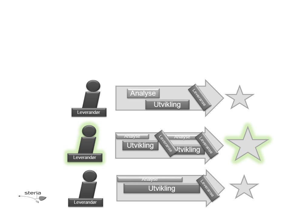 Analyse Utvikling Leveranse Analyse Utvikling Leveranse Analyse Utvikling Analyse Leveranse