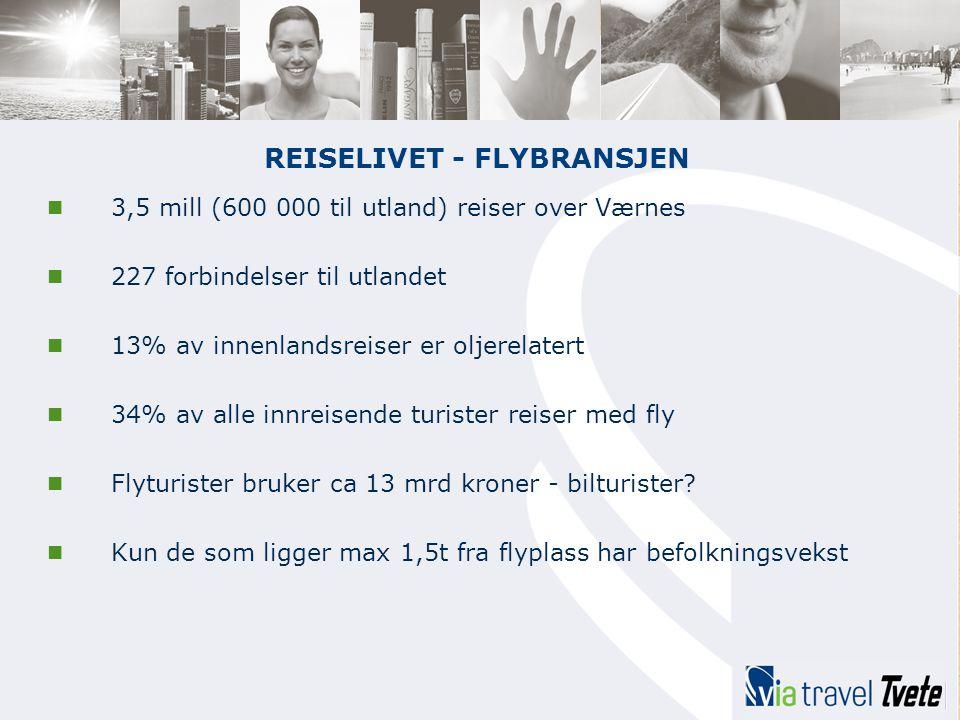 REISELIVET - FLYBRANSJEN  3,5 mill (600 000 til utland) reiser over Værnes  227 forbindelser til utlandet  13% av innenlandsreiser er oljerelatert