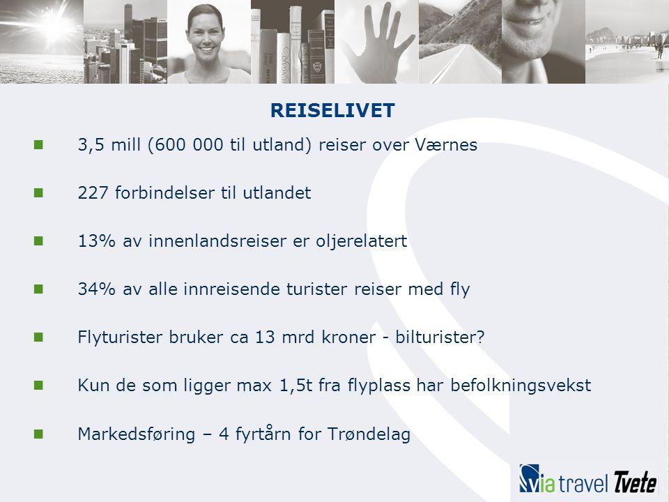 REISELIVET  3,5 mill (600 000 til utland) reiser over Værnes  227 forbindelser til utlandet  13% av innenlandsreiser er oljerelatert  34% av alle