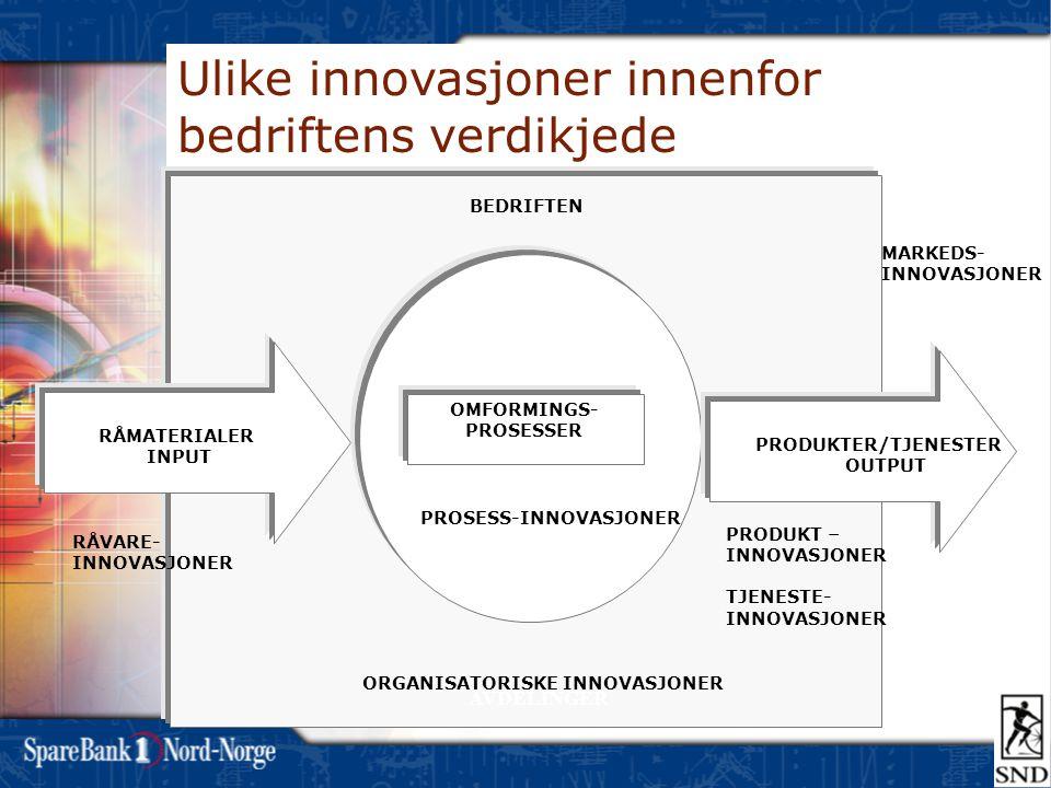 RÅMATERIALER INPUT PRODUKTER/TJENESTER OUTPUT OMFORMINGS- PROSESSER BEDRIFTEN OMGIVELSER AVDELINGER PRODUKT – INNOVASJONER TJENESTE- INNOVASJONER PROSESS-INNOVASJONER MARKEDS- INNOVASJONER RÅVARE- INNOVASJONER ORGANISATORISKE INNOVASJONER Ulike innovasjoner innenfor bedriftens verdikjede