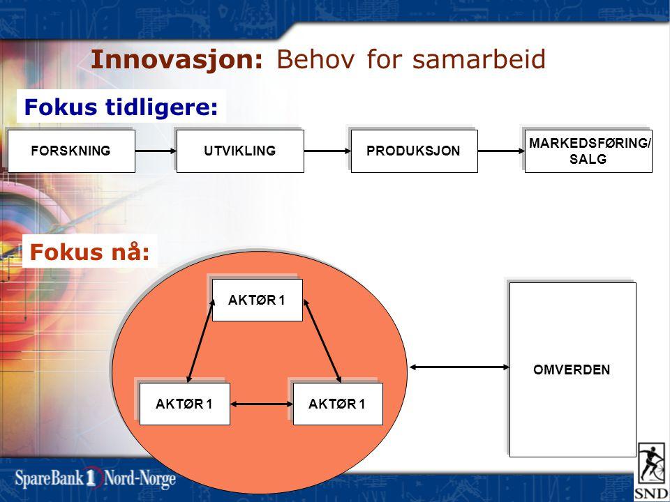 Innovasjon: Behov for samarbeid FORSKNINGUTVIKLINGPRODUKSJON MARKEDSFØRING/ SALG AKTØR 1 OMVERDEN Fokus tidligere: Fokus nå: