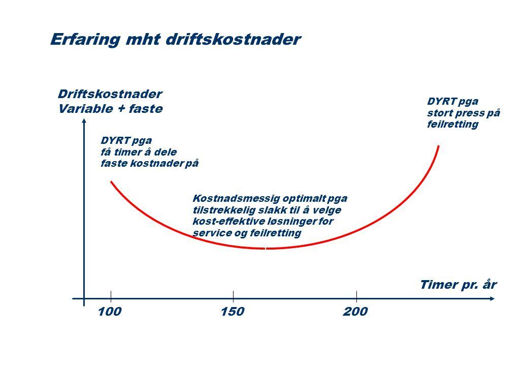 TSB er priset med følgende forutsetninger: 1.Bakke-operasjoner uten venting 2.