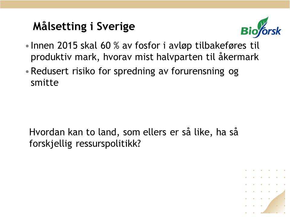 Målsetting i Sverige •Innen 2015 skal 60 % av fosfor i avløp tilbakeføres til produktiv mark, hvorav mist halvparten til åkermark •Redusert risiko for