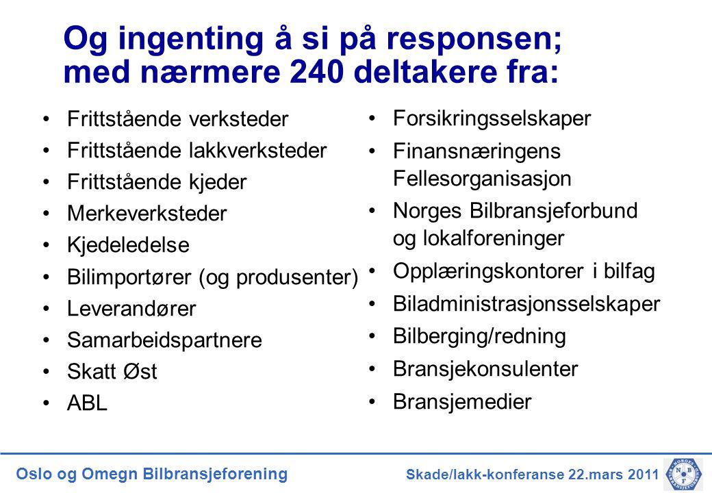 Oslo og Omegn Bilbransjeforening Skade/lakk-konferanse 22.mars 2011 Og ingenting å si på responsen; med nærmere 240 deltakere fra: •Frittstående verks