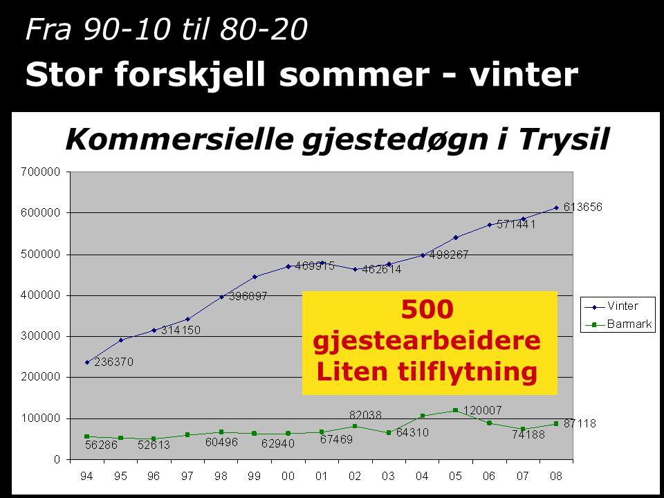 Fra 90-10 til 80-20 Stor forskjell sommer - vinter 500 gjestearbeidere Liten tilflytning Kommersielle gjestedøgn i Trysil